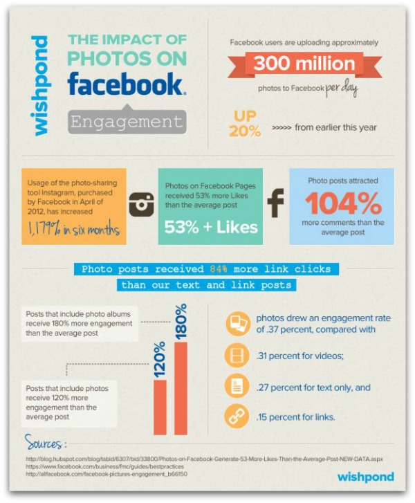 Facebook_Photos_Engagement_Infographic
